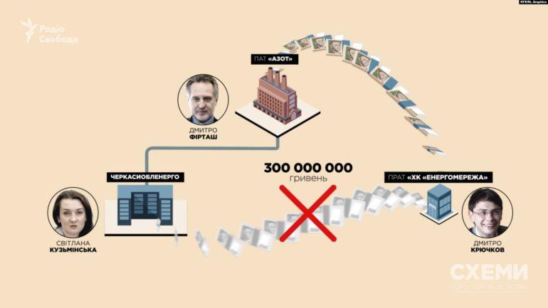 «Черкасиобленерго» афера борги Крючков