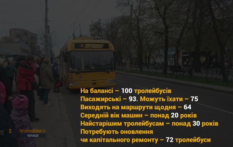 Скільки техніки у тролейбусному парку