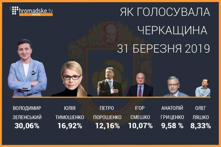 Вибори президента України 2019 Черкаська область. Результати фото