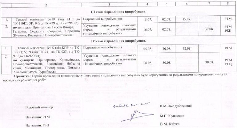 Фото графіка проведення гідравлічних випробувань у Черкасах