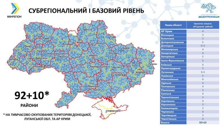Реформа адміністративно-територіального устрою