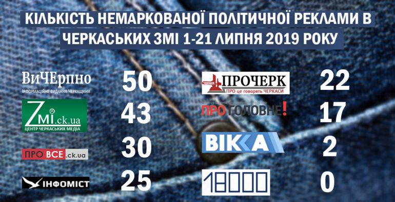 немаркована політична реклама у черкаських ЗМІ фото