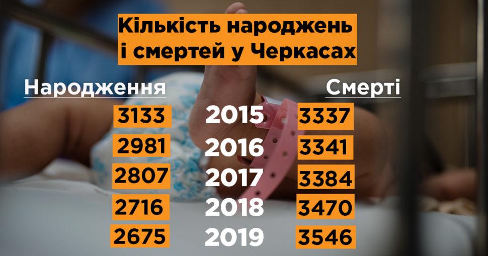 кількість народжень і смертей у Черкасах 2019